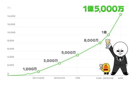 LINEのユーザー数が1億5,000万人を突破! 約3ヶ月半で+5000万人