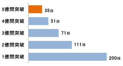 ドリコム、スマホ向けソーシャルラーニングアプリの累計回答数が5億問を突破2