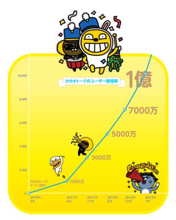 韓国のメッセージングアプリ「カカオトーク」、1億ユーザーを突破1