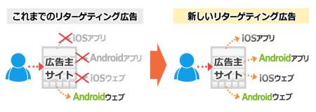 AMoAd、8月下旬よりWebとアプリを横断したスマホ向けリターゲティング広告を提供
