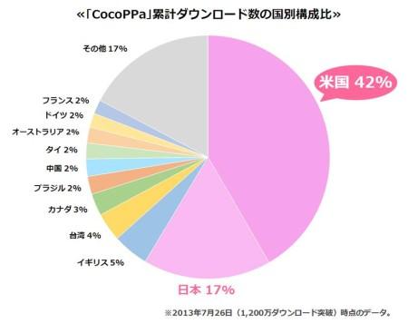 スマホ向けきせかえコミュニティアプリ「CocoPPa」、1200万ダウンロードを突破 うち海外ユーザーは83%2