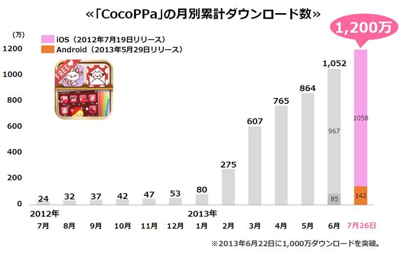 スマホ向けきせかえコミュニティアプリ「CocoPPa」、1200万ダウンロードを突破 うち海外ユーザーは83%1