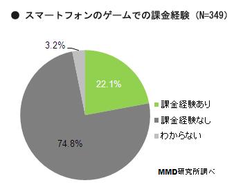 MMD研究所、スマートフォンゲームの課金についての調査結果を発表3