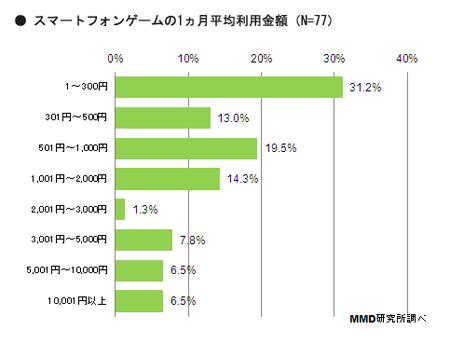 MMD研究所、スマートフォンゲームの課金についての調査結果を発表4