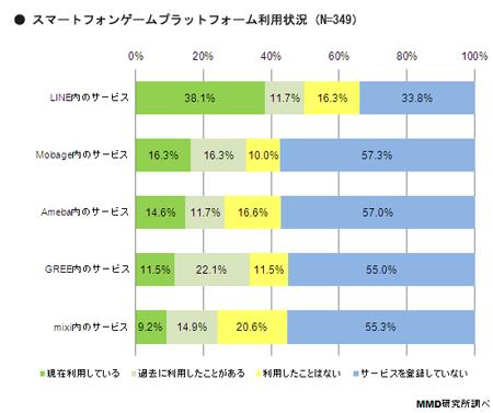 MMD研究所、スマートフォンゲームの課金についての調査結果を発表1