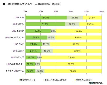 MMD研究所、スマートフォンゲームの課金についての調査結果を発表2