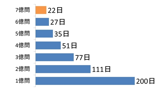 ドリコムのソーシャルラーニングアプリの累計解答数が7億問を突破1