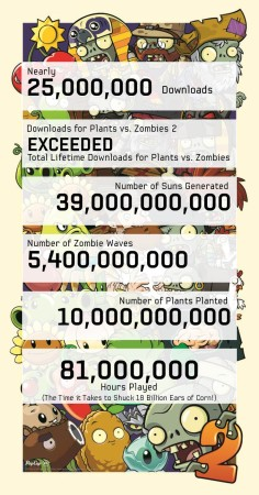 PopCap Gamesのタワーディフェンス最新作「Plants Vs. Zombies 2」、リリースから2週間で2500万ダウンロードを突破2