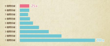 ドリコムのソーシャルラーニングアプリの累計解答数が9億問を突破2