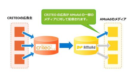 AMoAdとCRITEO、スマホ向け広告ネットワークにおいてパートナーシップを締結2