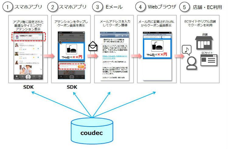 ミクシィマーケティング、スマホアプリ収益化プラットフォーム「coudec」を提供開始 「CocoPPa」や「mixi」にも導入決定