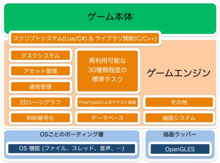 KLab、「ラブライブ!スクールアイドルフェスティバル」にも使用しているゲームエンジン「Playground」をオープンソース化2