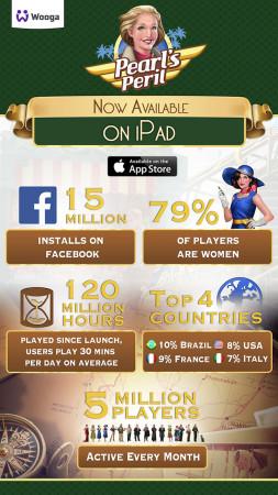ドイツのWooga、Facebookで人気の謎解きソーシャルゲーム「Pearl's Peril」をiPad向けに展開3