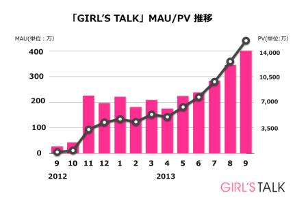 サイバーエージェントのスマホ向け女性限定匿名コミュニティ「GIRL'S TALK」、月間400万ユーザーを突破