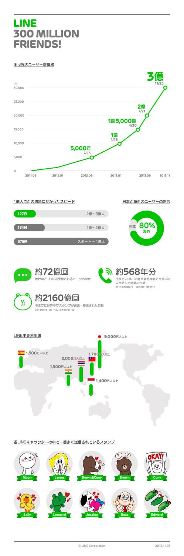 LINE、遂に3億ユーザーを突破! うち8割が海外ユーザー2