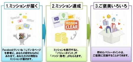 インタレストマーケティングとミクシィ・リサーチ、ソーシャルプロモーションメディア「Kolor」と「mixiアンケート」のサービスを連携