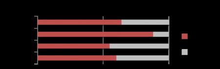 ウェブレッジ、LINEの企業スタンプ&公式アカウントの使用動向を調査2