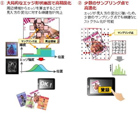 日本トイザらスと東芝ソリューション、ARシステム 「スマホdeかざすUI」の実用化で提携1