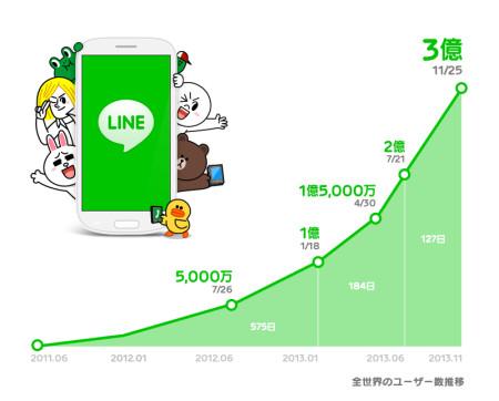 LINE、遂に3億ユーザーを突破! うち8割が海外ユーザー