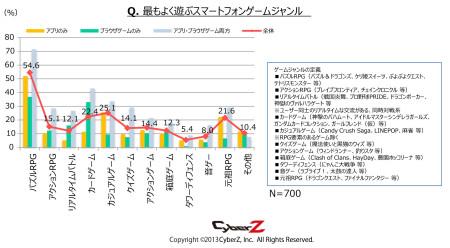 CyberZ、スマートフォンゲームユーザーの動向調査を実施2