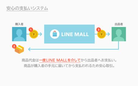 LINE、スマホ向けECサービス「LINE MALL」をAndroid向けにプレオープン3