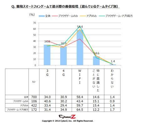 1か月でインストールするスマホゲーム数は「平均2本」 CyberZ、スマートフォンゲームユーザー動向調査の第3弾の結果を発表4
