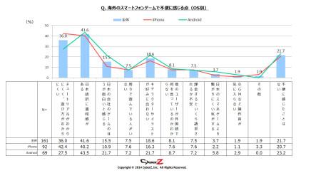 1か月でインストールするスマホゲーム数は「平均2本」 CyberZ、スマートフォンゲームユーザー動向調査の第3弾の結果を発表6