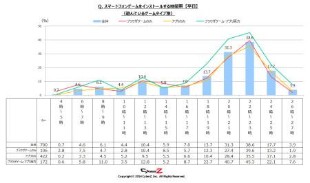 か月でインストールするスマホゲーム数は「平均2本」 CyberZ、スマートフォンゲームユーザー動向調査の第3弾の結果を発表2