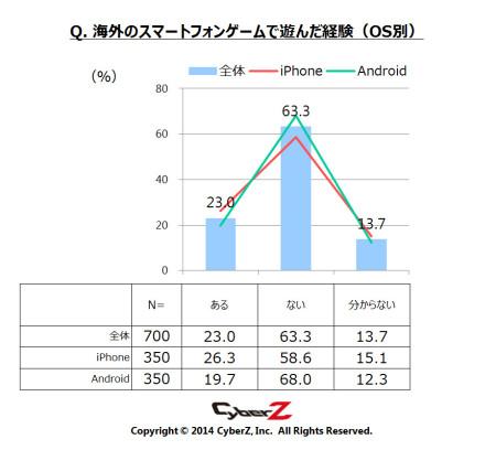1か月でインストールするスマホゲーム数は「平均2本」 CyberZ、スマートフォンゲームユーザー動向調査の第3弾の結果を発表5