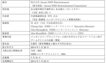 エイチームとNHNエンターテインメント、合弁会社の設立手続きを完了2
