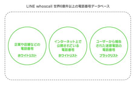 LINE、知らない番号からの電話・SMSの発信元表示や着信拒否ができるアプリ「LINE whoscall」をリリース2