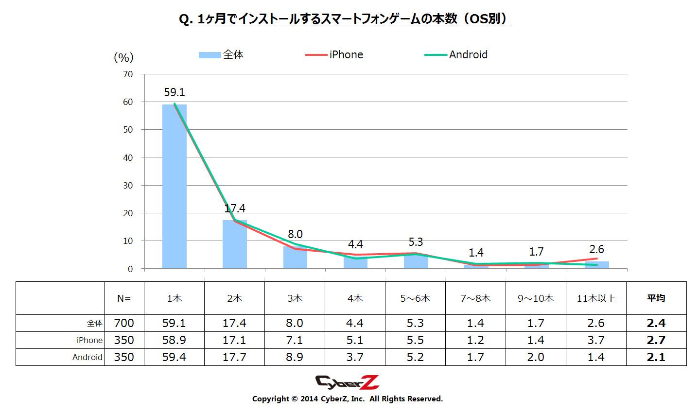 1か月でインストールするスマホゲーム数は「平均2本」 CyberZ、スマートフォンゲームユーザー動向調査の第3弾の結果を発表