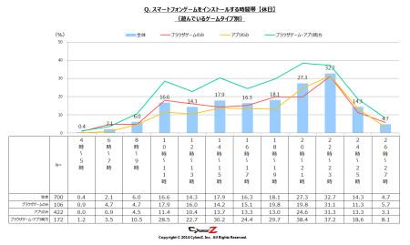 1か月でインストールするスマホゲーム数は「平均2本」 CyberZ、スマートフォンゲームユーザー動向調査の第3弾の結果を発表3