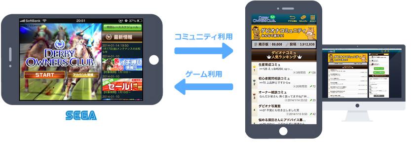 ネットドリーマーズ、スマホゲームにコミュニティ機能を加えるASP「ゲームコミュ」を提供開始