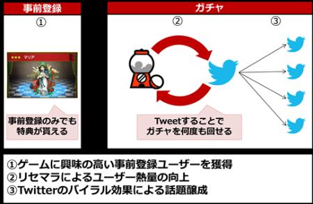 ドリコム、スマホ向けアプリの事前登録メディアサイト「フライングガチャ」をオープン4