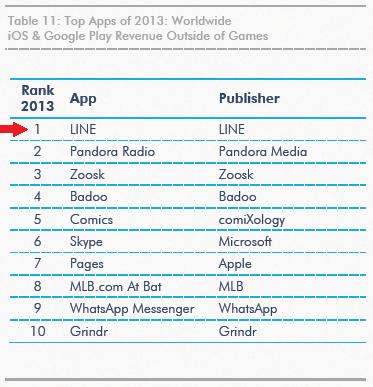 LINE、2013年アプリ売上ランキングで世界1位を獲得 ダウンロード数でも世界6位