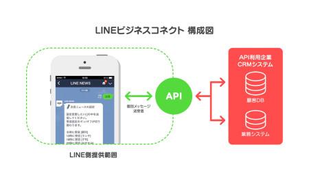 LINE、カンファレンスイベント「LINE Showcase 2014 Feb.」を開催し「LINE電話/LINE Call」や「LINE Creators Market」などの新サービスを発表3