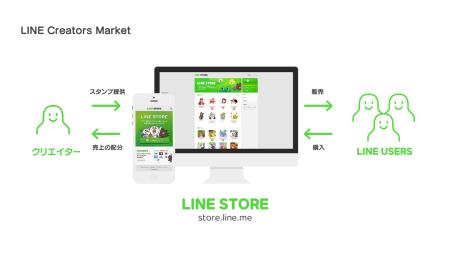 LINE、カンファレンスイベント「LINE Showcase 2014 Feb.」を開催し「LINE電話/LINE Call」や「LINE Creators Market」などの新サービスを発表5