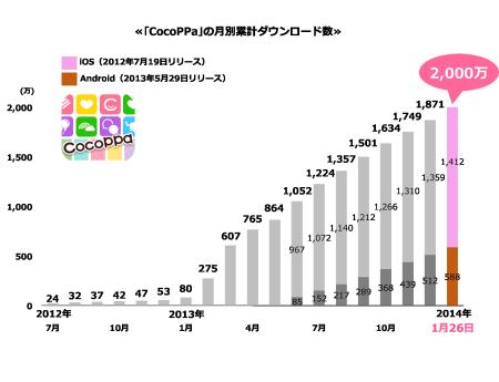 海外ダウンロード比率は84%! スマホ向けきせかえコミュニティアプリ「CocoPPa」、2000万ダウンロードを突破12