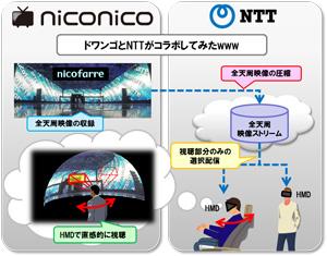ドワンゴとNTT、コラボ第一弾としてニコファーレを360度体感できるヘッドマウントディスプレイを開発1