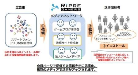 サイバー・バズ、ソーシャルゲームやスマートフォンに関するインフルエンサーネットワーク「Ripre GAMERS」の提供を開始