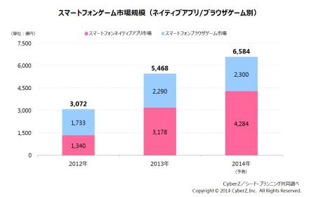 2013年のスマホゲーム市場規模は5,468億円 CyberZが市場動向調査を実施2