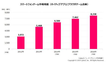 2013年のスマホゲーム市場規模は5,468億円 CyberZが市場動向調査を実施3
