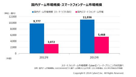 2013年のスマホゲーム市場規模は5,468億円 CyberZが市場動向調査を実施1