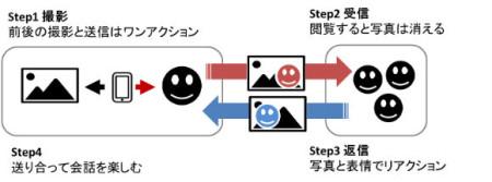 mixi、スマホ向け瞬間自撮りメッセージングアプリ「muuk」をリリース1