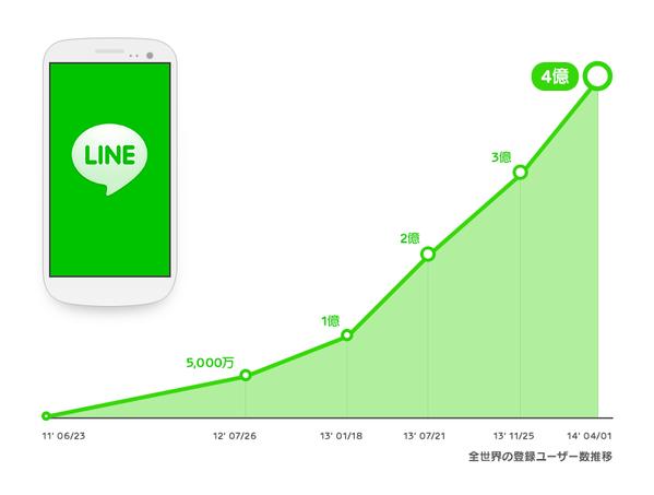 LINE、早くも4億ユーザーを突破 うち日本国内ユーザーは5000万人1