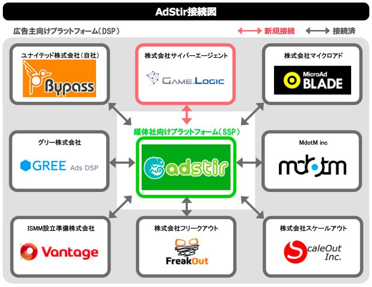 ユナイテッドのSSP「AdStir」、サイバーエージェント提供のDSP「GameLogic」と接続