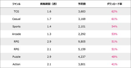 アドウェイズ、韓国にてリリース前の新作アプリの事前予約ができるサービス「無料で新作アプリが予約できる-予約トップ10-」を提供開始2