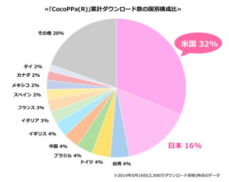 スマホ向けきせかえコミュニティアプリ「CocoPPa」、全世界累計2500万ダウンロードを突破3