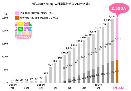 スマホ向けきせかえコミュニティアプリ「CocoPPa」、全世界累計2500万ダウンロードを突破2